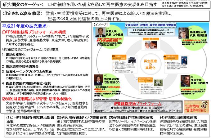 77.再生医療の実現化プロジェク...