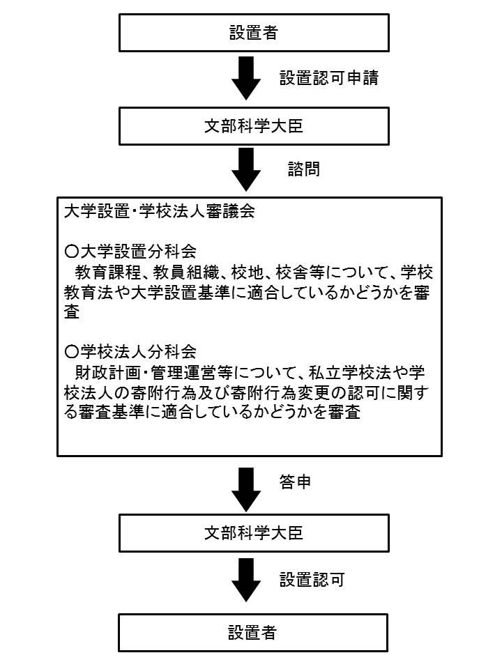 大学設置認可・届出制度の流れ図