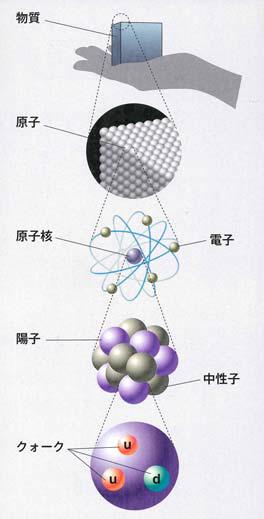 物質の入れ子構造と量子