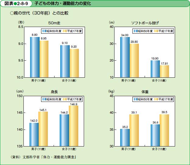 syougakusei tairyoku に対する画像結果