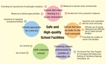 role of schools in creating earthquake safe Preparing schools for a safer tomorrow: a multi-hazard approach manual on school safety in bangladesh 1 chapter 1 introduction the role of schools in the community is very important and it.
