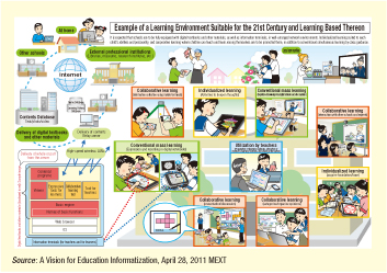 Fig. 2-8-1 Example of a Learning Environment Suitable for the 21st Century and Learning Based Thereon