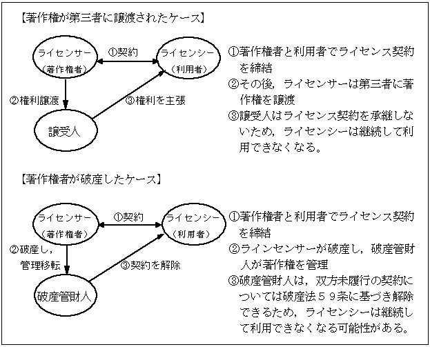 文化審議会著作権分科会契約・流通小委員会審議経過の概要(案)