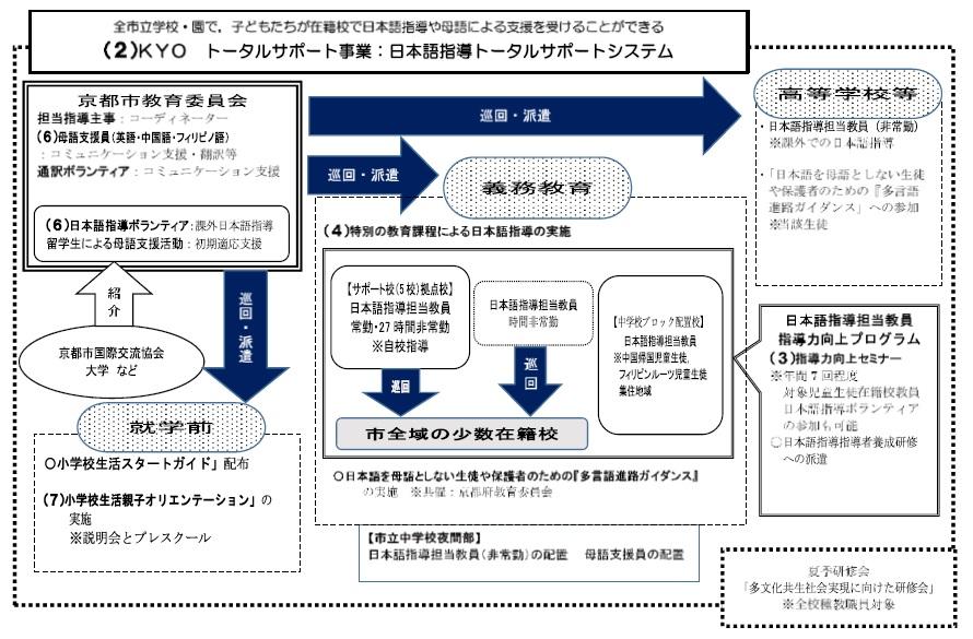 平成31年度「帰国・外国人児童生徒に対するきめ細かな支援事業」に係る報告書の概要(京都市)