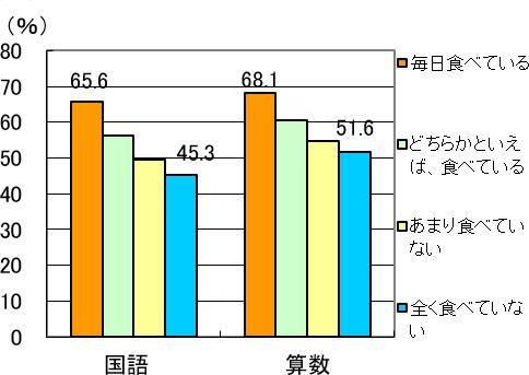 朝食摂取(せっしゅ)と学力調査の平均正答率との関係(小学6年生)