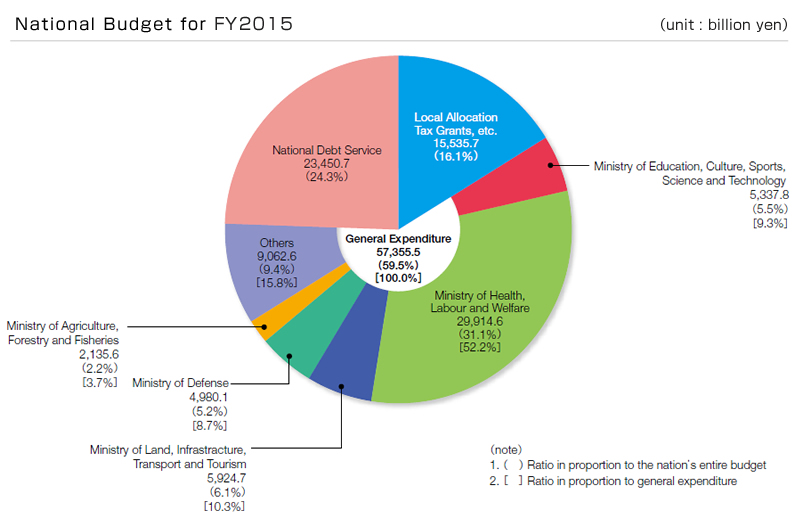 National Budget for FY2015