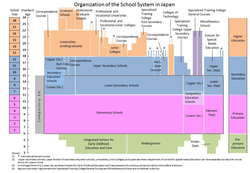Схема системы образования Японии