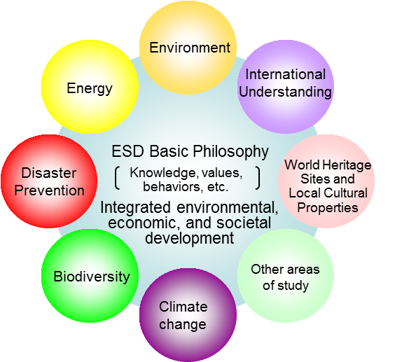 MEXT : ESD (Education for Sustainable Development)