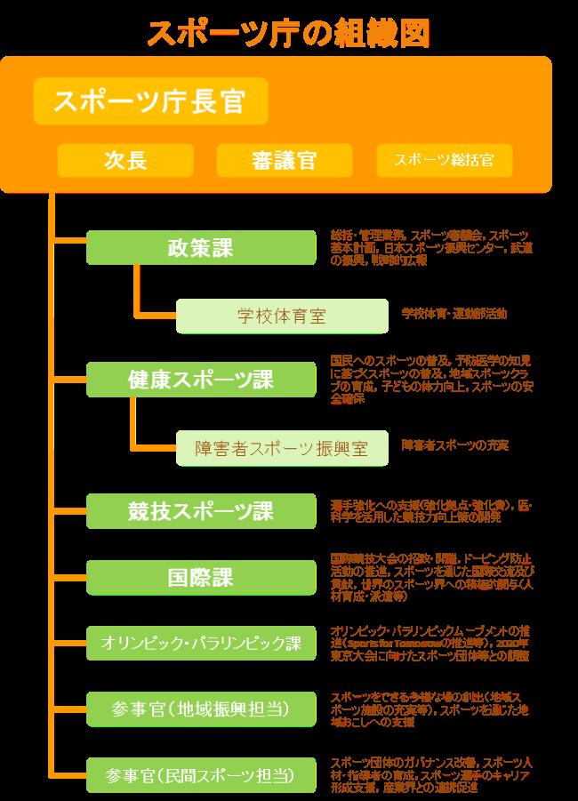 組織図:スポーツ庁