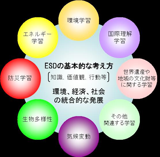 ESDの概念図